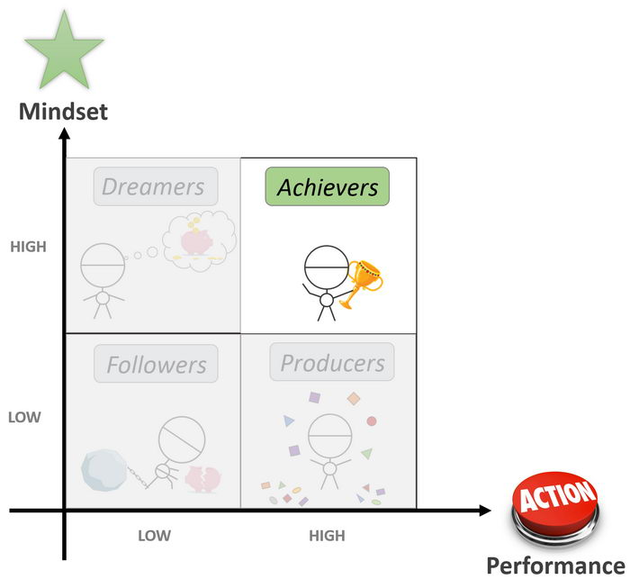 4 Life Quadrants - Achievers