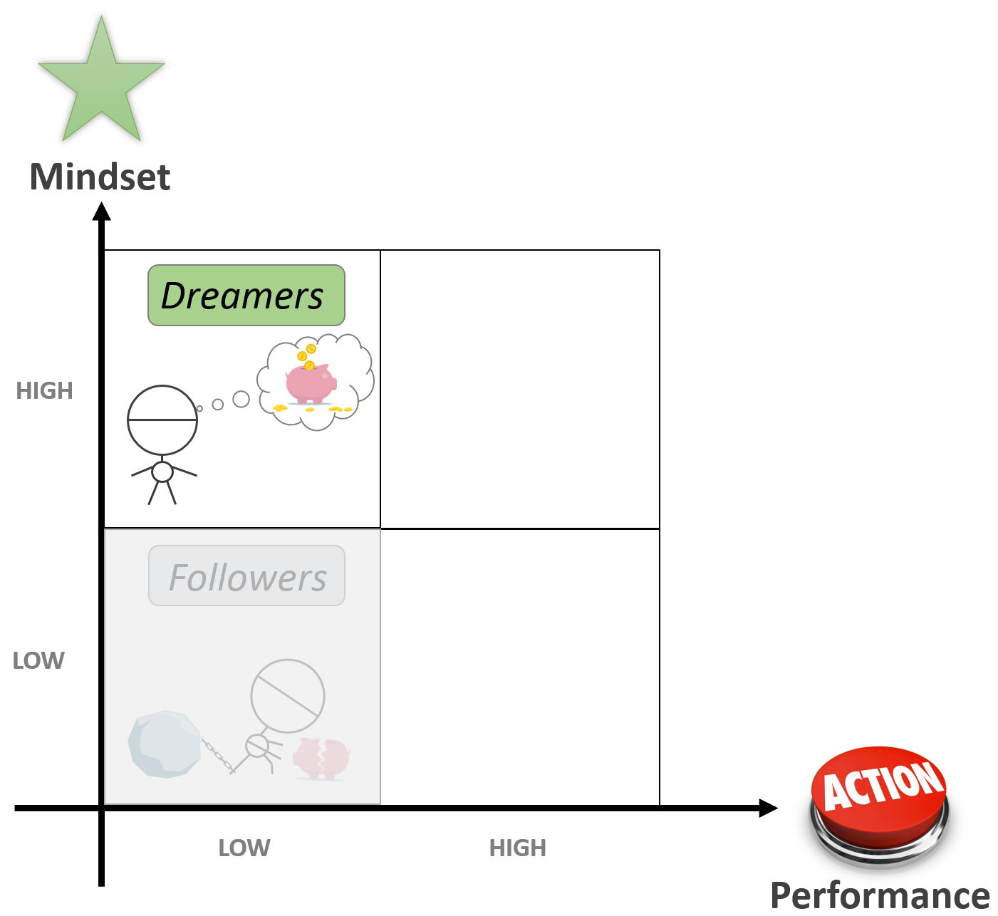 4 Life Quadrants - Dreamers