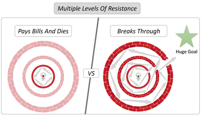 Multiple Levels Of Resistance