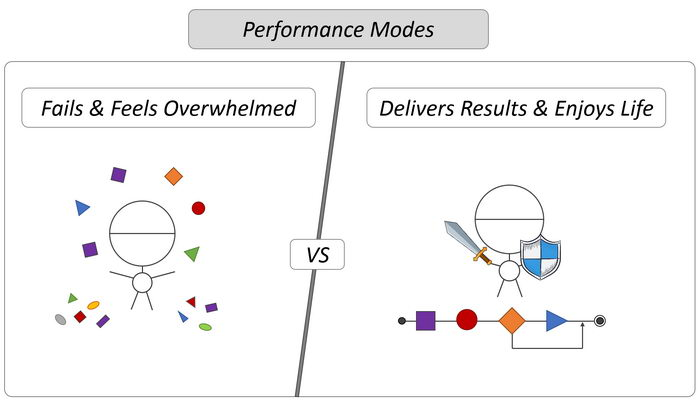 Performance Modes
