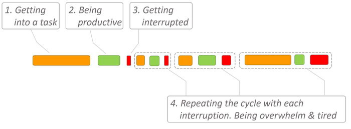 How interruptions work